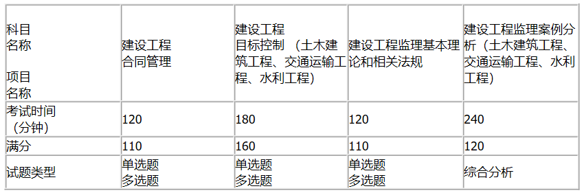 2020内蒙古注册<a href=http://www.sulaixue.com/jlgcs/ target=_blank class=infotextkey>监理工程师</a>报名时间公布