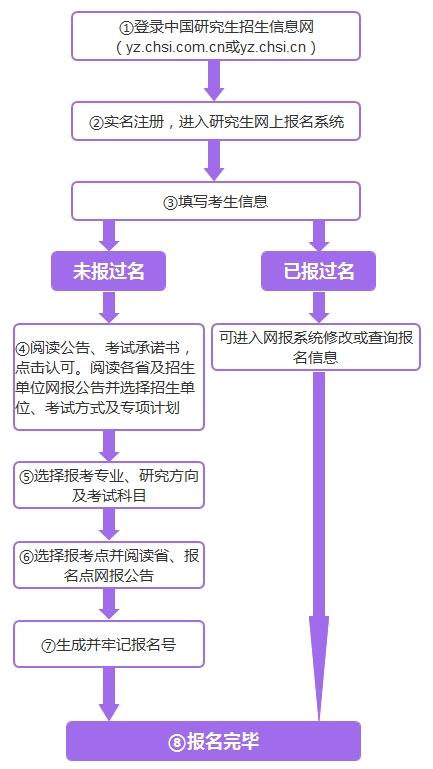 2019河南考研报考点