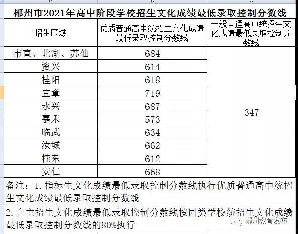 2021郴州<a href=http://www.sulaixue.com/zhongkao/ target=_blank class=infotextkey>中考</a>成绩查询入口:郴州市高中阶段招生录取系统 http://www.czzslq.com