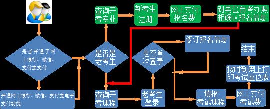 2019年10月甘肃自考网上报名系统:http://zkwb.ganseea.cn