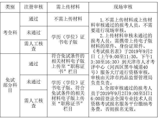 天津市2019年度执业药师职业资格考试报名通知